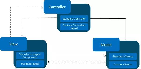 What is an mvc in salesforce quora if you look at the above picture you will notice the components of salesforce which correspond to each of the three model view controllers ccuart Choice Image
