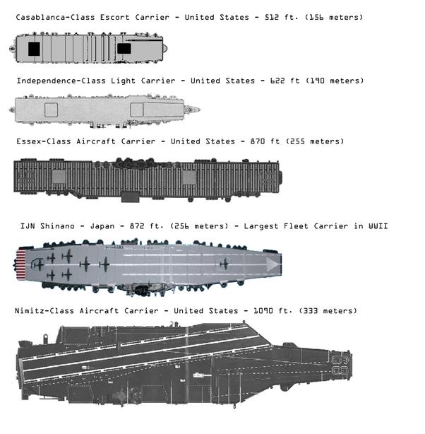 Uss Nimitz Size Comparison How is it that ...