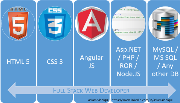 What Should A Real Full Stack Web Developer Know In 2018 Quora