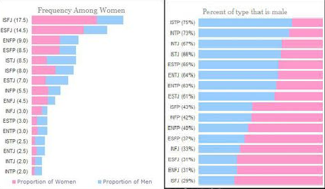 How do MBTI types differ between genders? - Quora