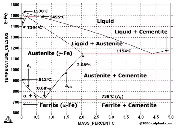 What is the difference between iron and steel quora image source metastable iron carbon fe c phase diagram ccuart Images
