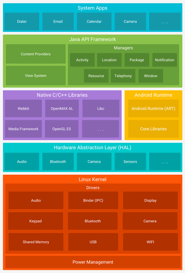 What is meant by Android framework? - Quora