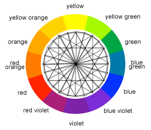 Above Is The Standard Color Wheel It Used To Display Relationships Between Different Colors That Most Complementary Another Appears