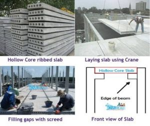 What Are The 16 Different Types Of Slabs In Construction Quora