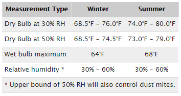 Good As A Practical Matter, Maintaining A Building Within The Following Ranges  Of Temperature And Relative Humidity Will Satisfy Thermal Comfort  Requirements Of ...