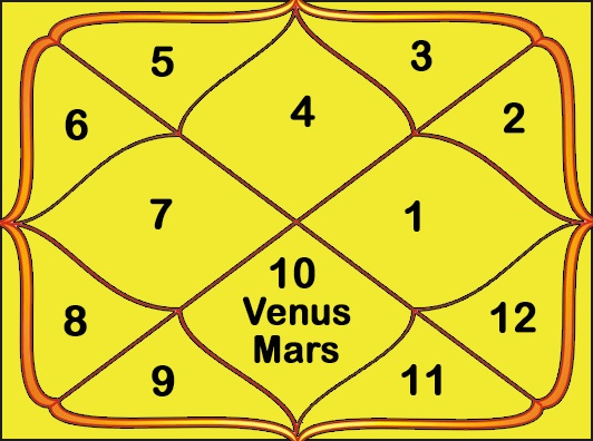 If Mars is exalted with Venus in the 7th house in Cancer Ascendant