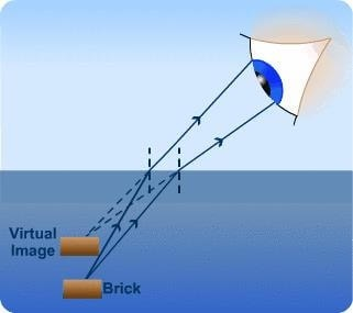 a straight stick which is immersed partly in water always looks to be bent  at the surface of water, because the light coming from the stick bends when  it