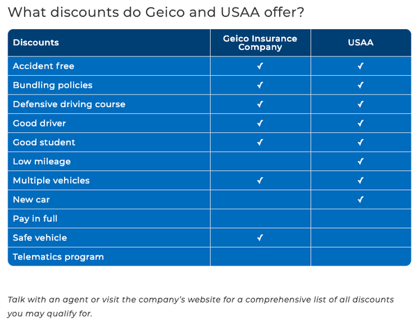 Geico Low Mileage Discount >> How Does Usaa Compare To Geico For Auto Insurance Quora