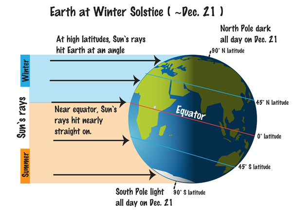how earths climate and seasons relate The four periods of a year — spring, summer, autumn and winter — have different   animals wake or return from warmer climates, often with newborns  of the  seasons relates to specific points in earth's trip around the sun.
