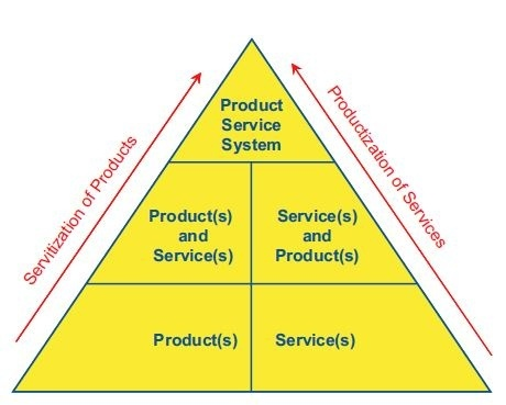 What Are The Best Examples Of Product Service Systems Function