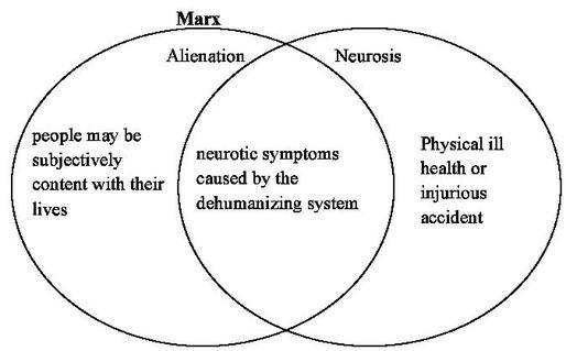 Communism Vs Capitalism Venn Diagram