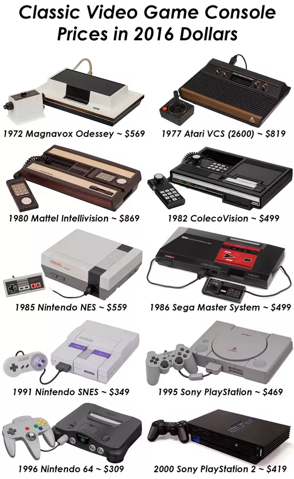 How did nintendo save the gaming industry quora games ran 20 to 50 again in 1978 1982 dollars 50 to 125 today which was a monthly payment on a good used car publicscrutiny Gallery