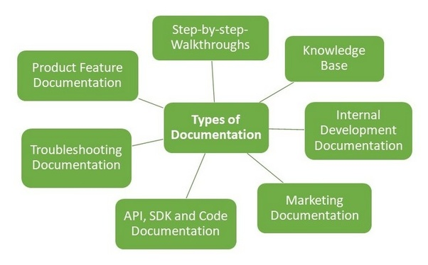 How to write technical documents - Quora