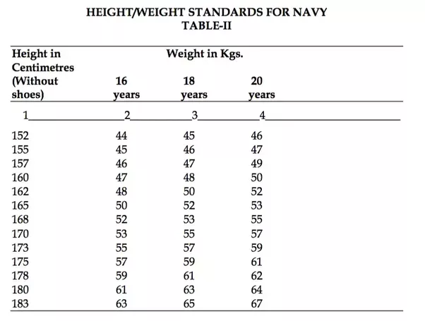 What Is The Maximum And Minimum Height And Weight Required For