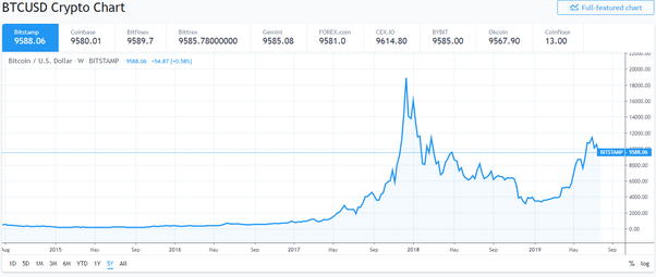 good time to invest in cryptocurrency