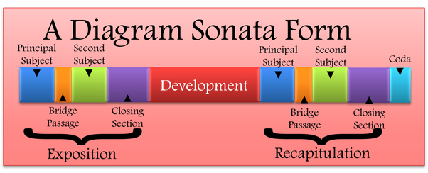 Sonata Form and Symphonic Form