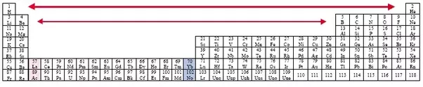 Why are f block elements called inner transition elements quora if the periodic table were expanded beyond its usual layout to include the f block elements it would look like this urtaz Images