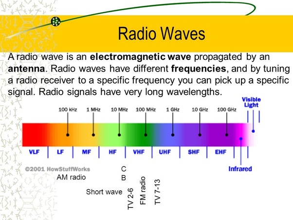 What is the bandwidth of radio waves? - Quora