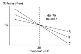 asphalt cement penetration blending chart