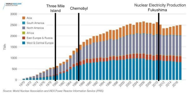 Are The Effects Of The Three Nuclear Accidents E G Three Mile