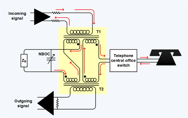 telephone hybrid transformer at the interface of the four-wire  long-distance trunk and the two-wire local loop  is the balance termination