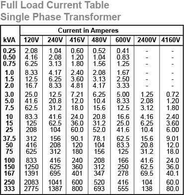 Wire size chart for transformers choice image wiring table and wire size chart for transformers gallery wiring table and diagram wire size chart for transformers gallery keyboard keysfo Gallery