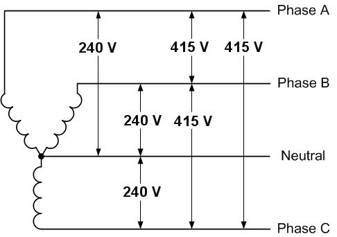 Three Phase Voltage Is 415v If I Take One Phase And One Neutral What Will Be The Voltage Quora