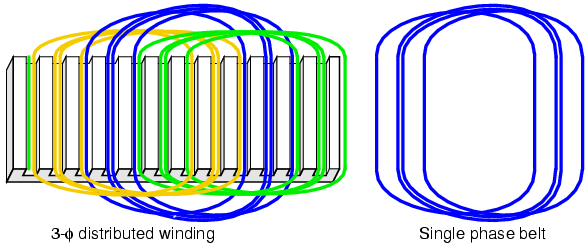 Groovy What Is Distributed Winding And Concentrated Winding Quora Wiring Database Ilarigelartorg