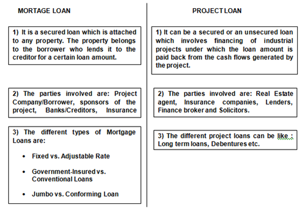 What is the difference between a project loan and a mortgage loan