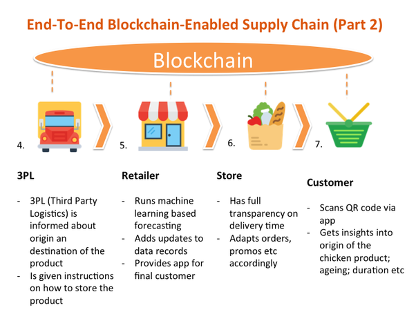 Technology Management Image: What Are The Good Project Ideas Related To Blockchain?