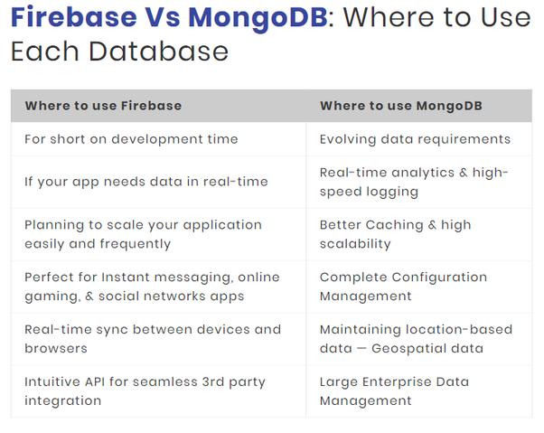 Should I use Firebase or MongoDB for my API database? - Quora