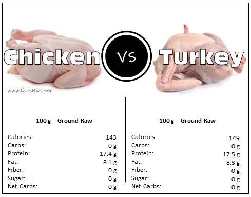 What Is Healthier Chicken Or Turkey Quora