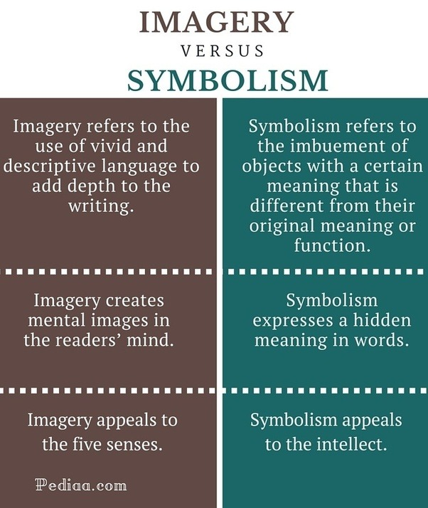 what is the difference between symbolism and imagery