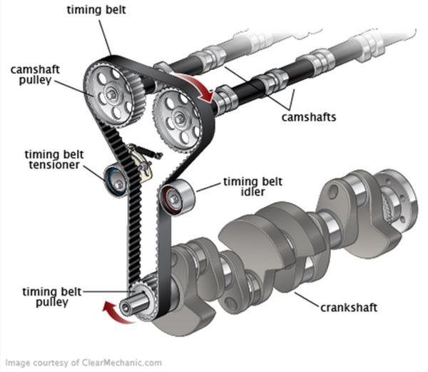 What Is A Crankshaft Belt?