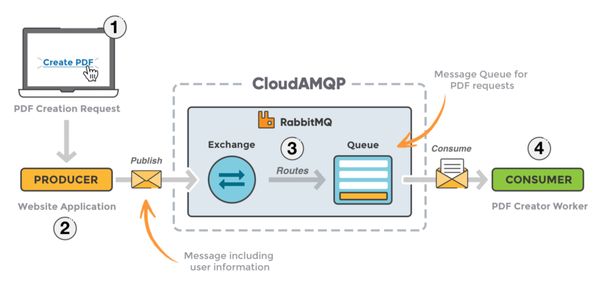 How Do Microservices Make Use Of Message Queues
