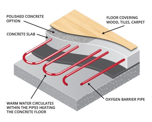 What Is A Floor Heating System