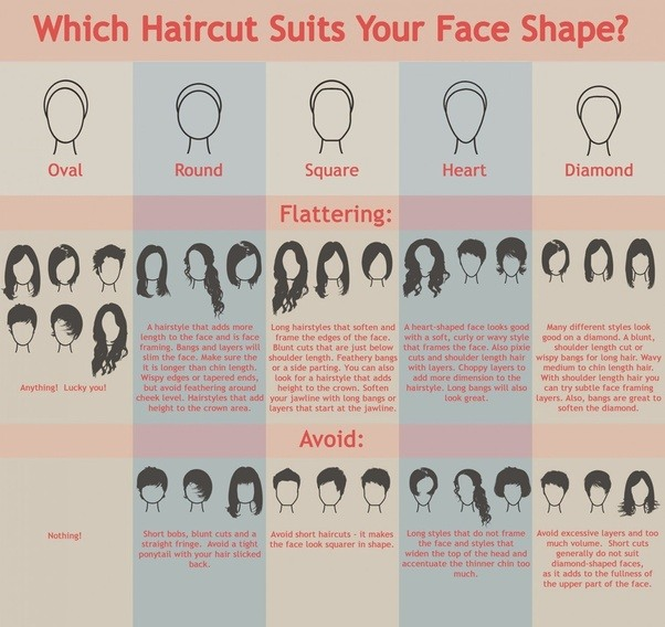 How Would I Come To Know That Which Hairstyle Suits Me Best Quora