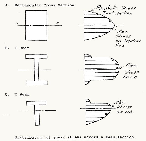 what are the advantages of a t beam quora rh quora com bending stress distribution diagram for h section Shear Stress Distribution