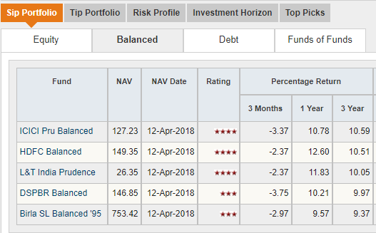 Best investment options in india for 6 months