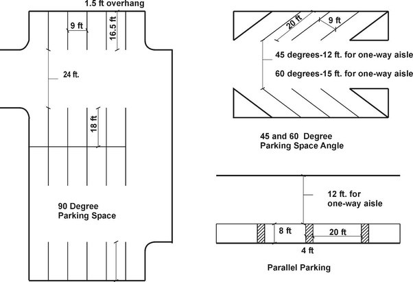 What Are Standard Parking Space Sizes?   Quora