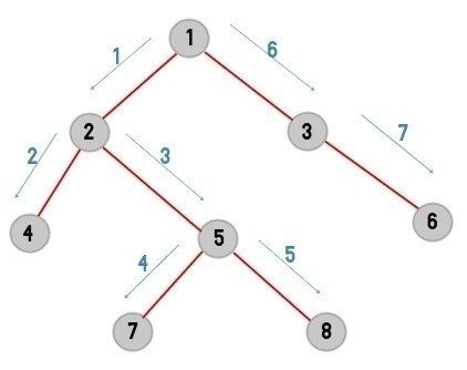 How to implement Depth First Traversal of a graph using adjacency