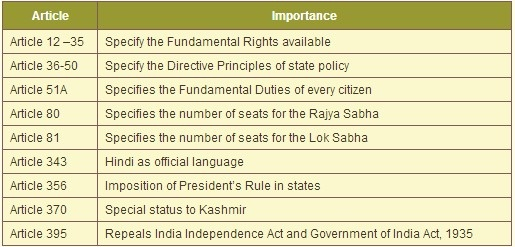 Constitution important articles pdf indian of
