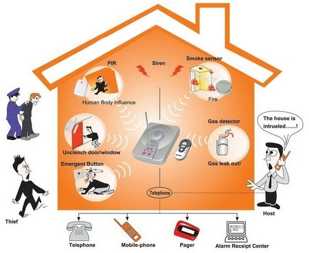 Everyone Knows That A Home Security System Is One Of Your Most Essential Responsibilities Invader Can Be Absolutely Astute When It Comes To Getting Inside