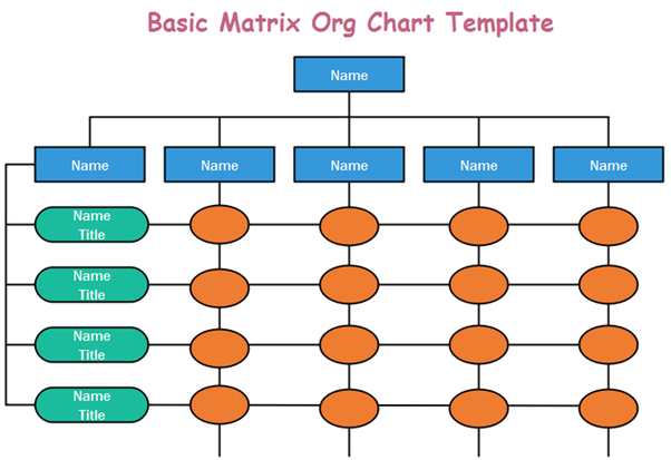 What Organizations Have Unusual Organizational Charts Quora