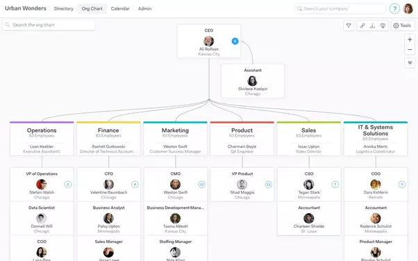 What is the best online visualization of an org chart? - Quora