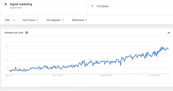 How good is a career in digital marketing quora a google trend shows the growth of key term digital marketing in the last 2 years it has skyrocketed similarly the term social media has equally hiked fandeluxe