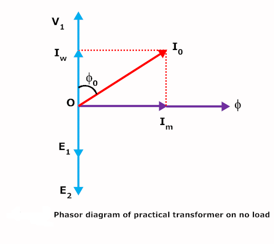 What is no load current in transformer? - Quora