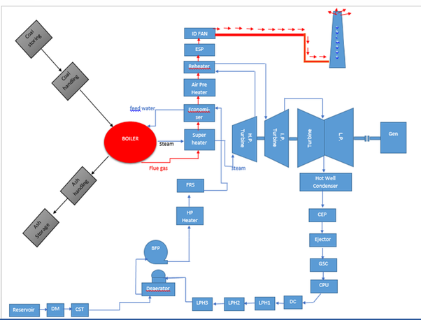 Thermal Power Plant Operation Diagram - Basic Wiring Diagram •
