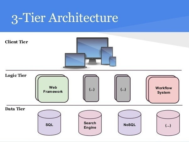 What Does A Web Application Architecture Include Quora