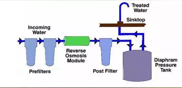 How Does A Reverse Osmosis Water Purifier Work Quora
